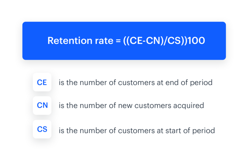 A formula showing how to measure customer retention rate, (abbreviated CRR) metric