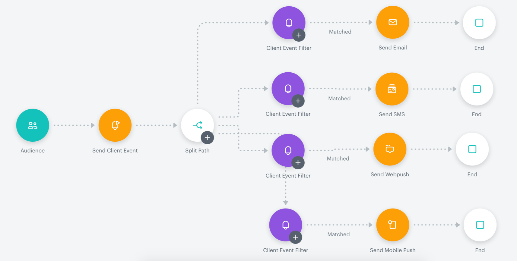 Advanced customer journey used to channel comparisons and to manage channel optimization