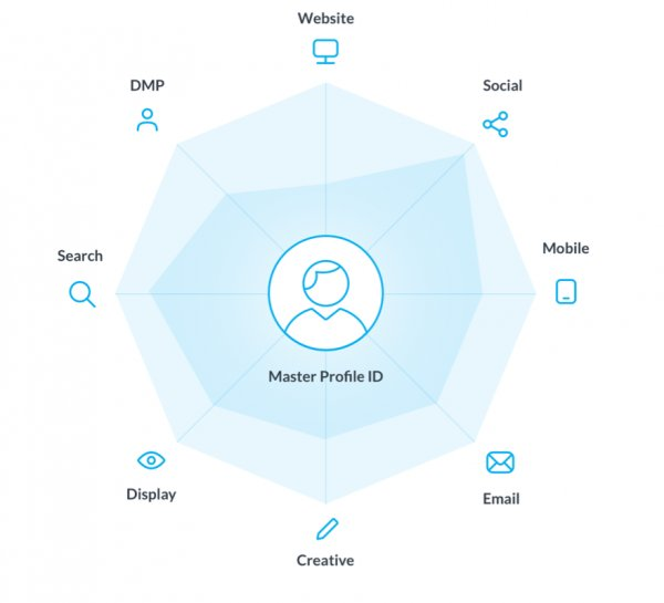 Spidermap elements that make up a customer profile in the Synerise platform to personalize digital marketing activities.
