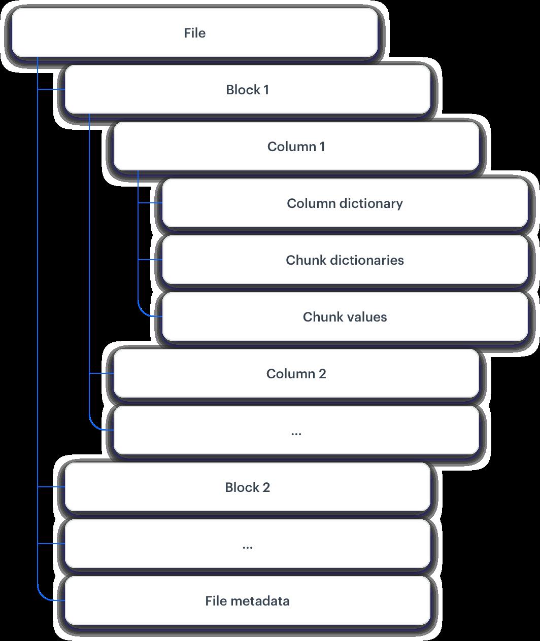 Graphic presenting our original data storage format - columnar file format.