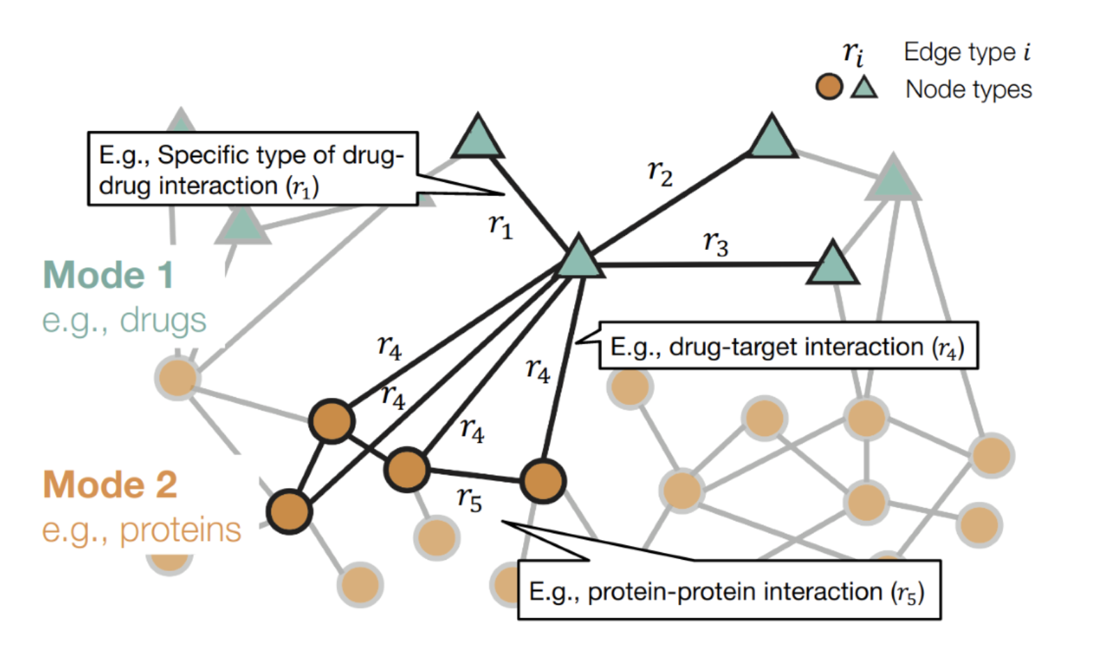 Drug Interactions - Graph Neural Networks for Drug Development by Marinka Zitnik