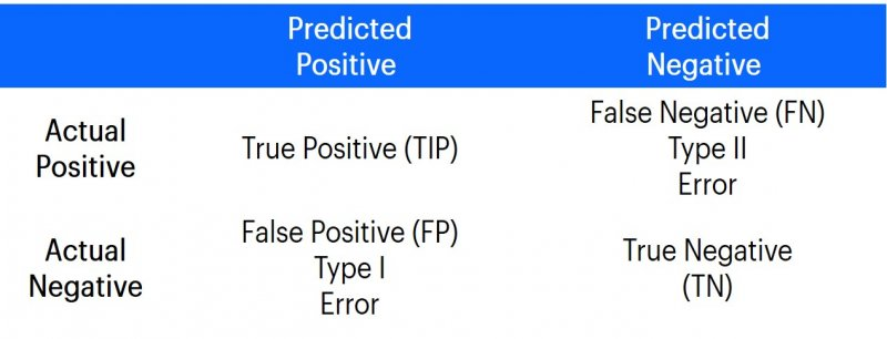 Table with confusion matrix to control a classification model