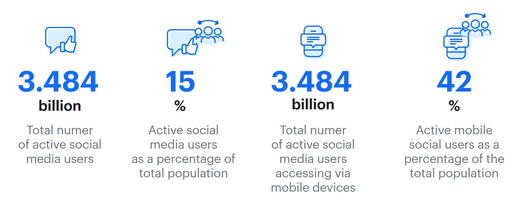 Infographic presenting Hootsuite report connected with social media in numbers