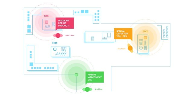 A map of a physical retail store with beacon technology to include in customer scoring along with online customer data.