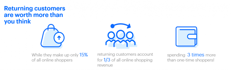 Statistics on returning customer worth