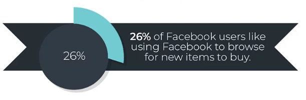 Infographic showing that facebook users search fb or new items to buy