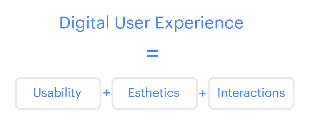 The equation representing the Digital User Experience consisting of usability, esthetics and interactions