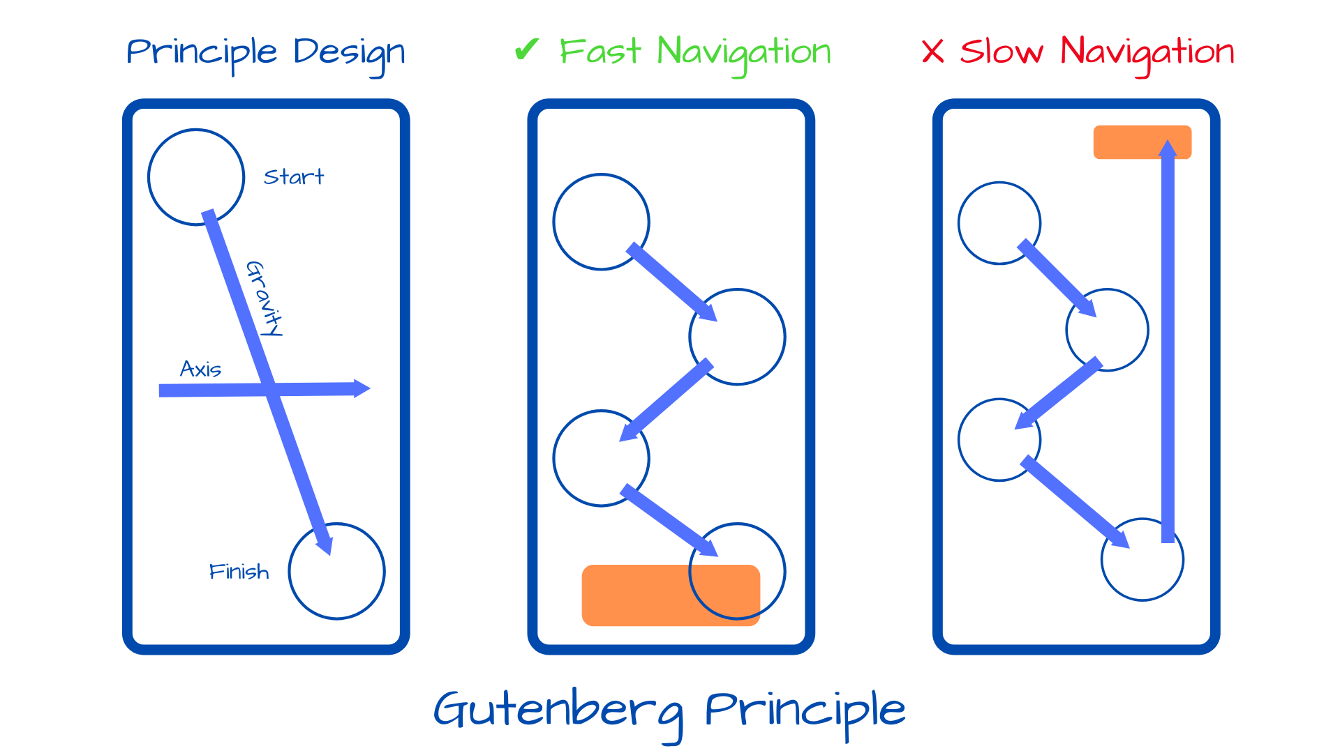 The graphic shows a Gutenberg diagram that illustrates where should be the most important elements on the web page