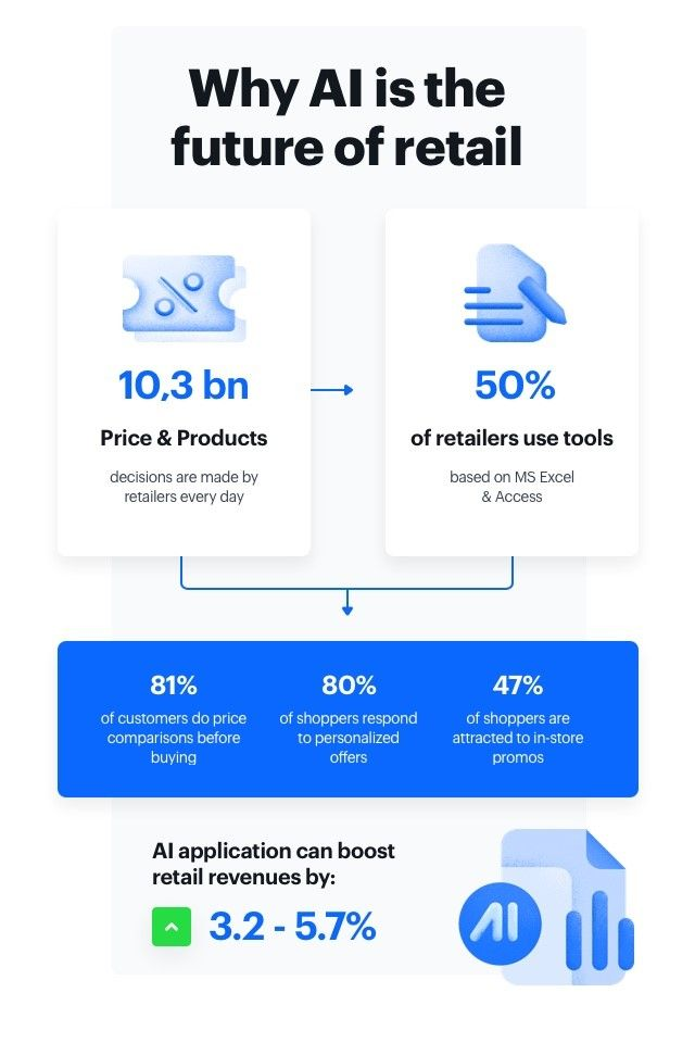 infographic presenting why ai is the future of retail in numbers