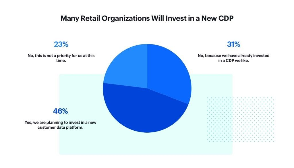 Chart presenting how many reatil organizations invest in CDP