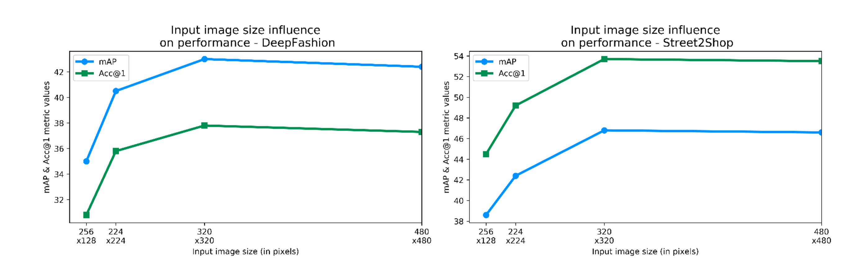 Two plots presenting influence of input image size on mAP and Acc@1 metric for DeepFashion and Street2Shop datasets