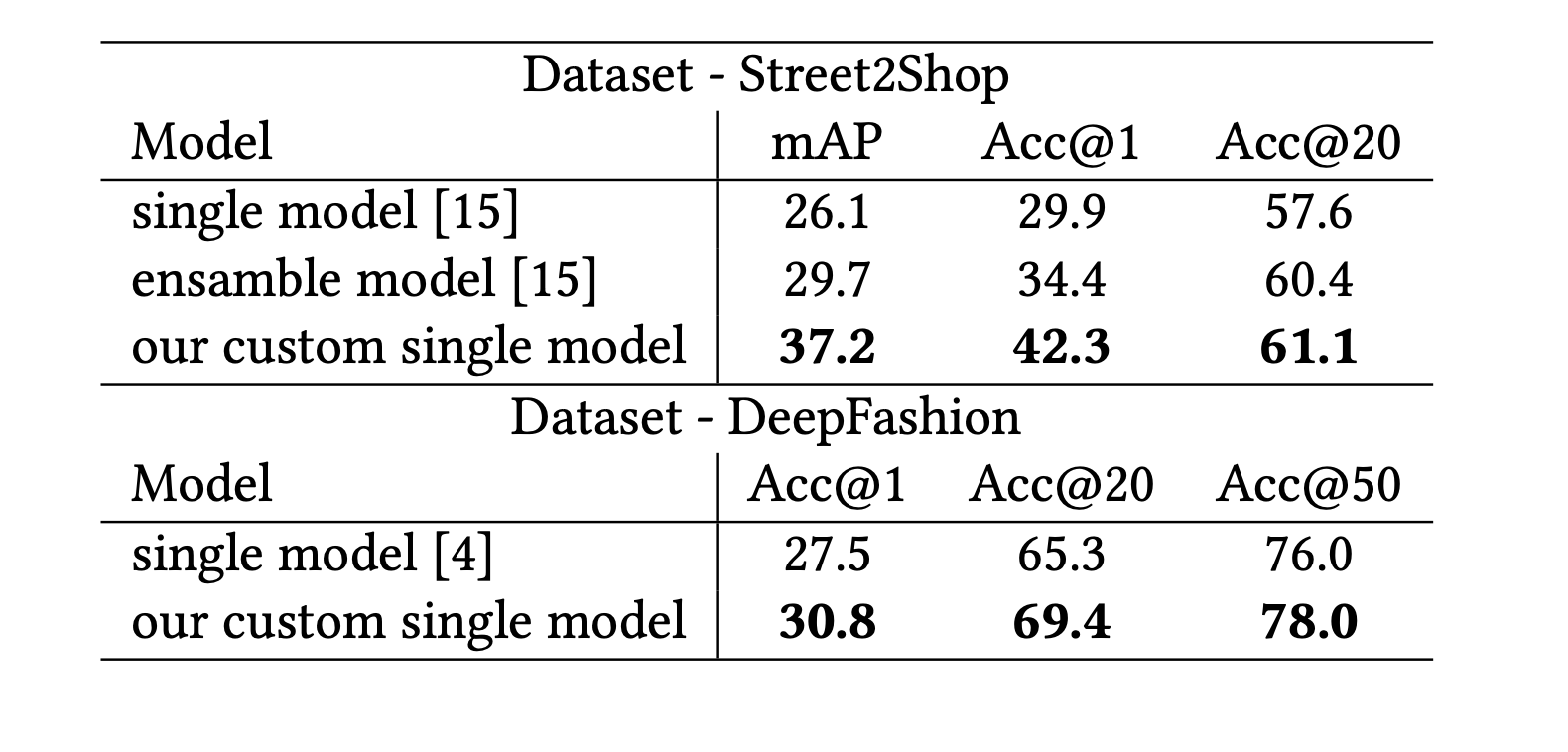 Comparison of performance on our models and cur- rently published SotA in visual similarity research. Metrics are commonly used in the task [15]