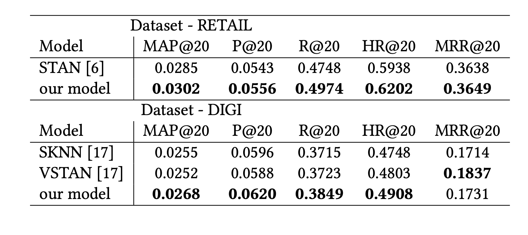 Comparison of performance on our models and cur- rently published SotA in session-based recommenders re- search. Metrics are commonly used in the task [18]
