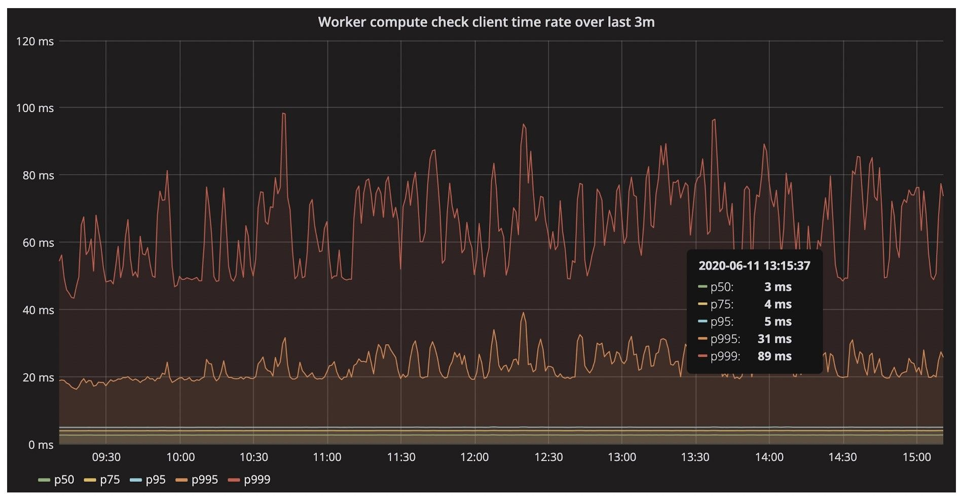 Graph present production workload (6,000 requests per second) with execution time for a single direct query in Terrarium.