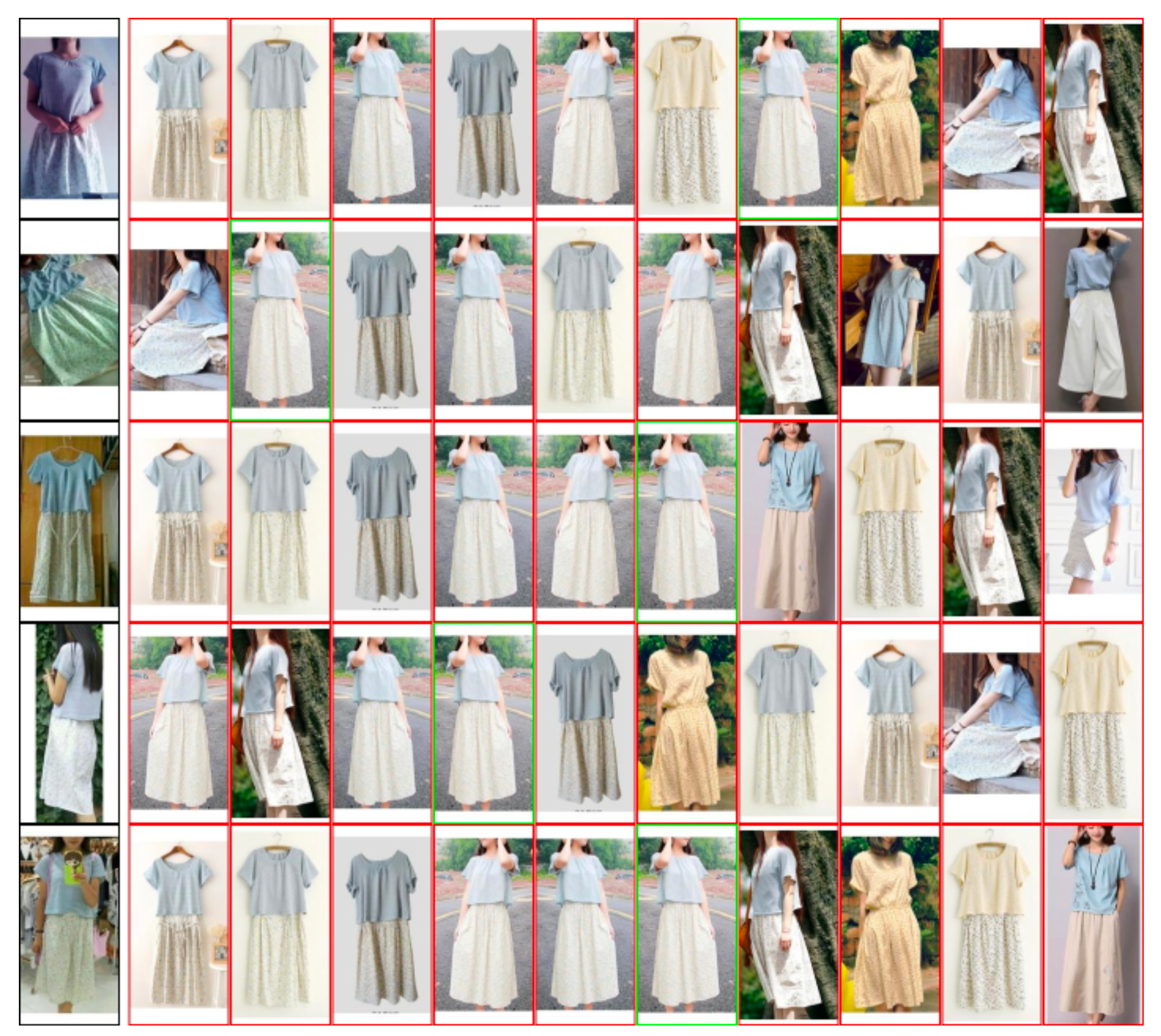 Examples of retrieval for the query images with product ids from presented in Figure 1 produced by our best model on 320x320 images.