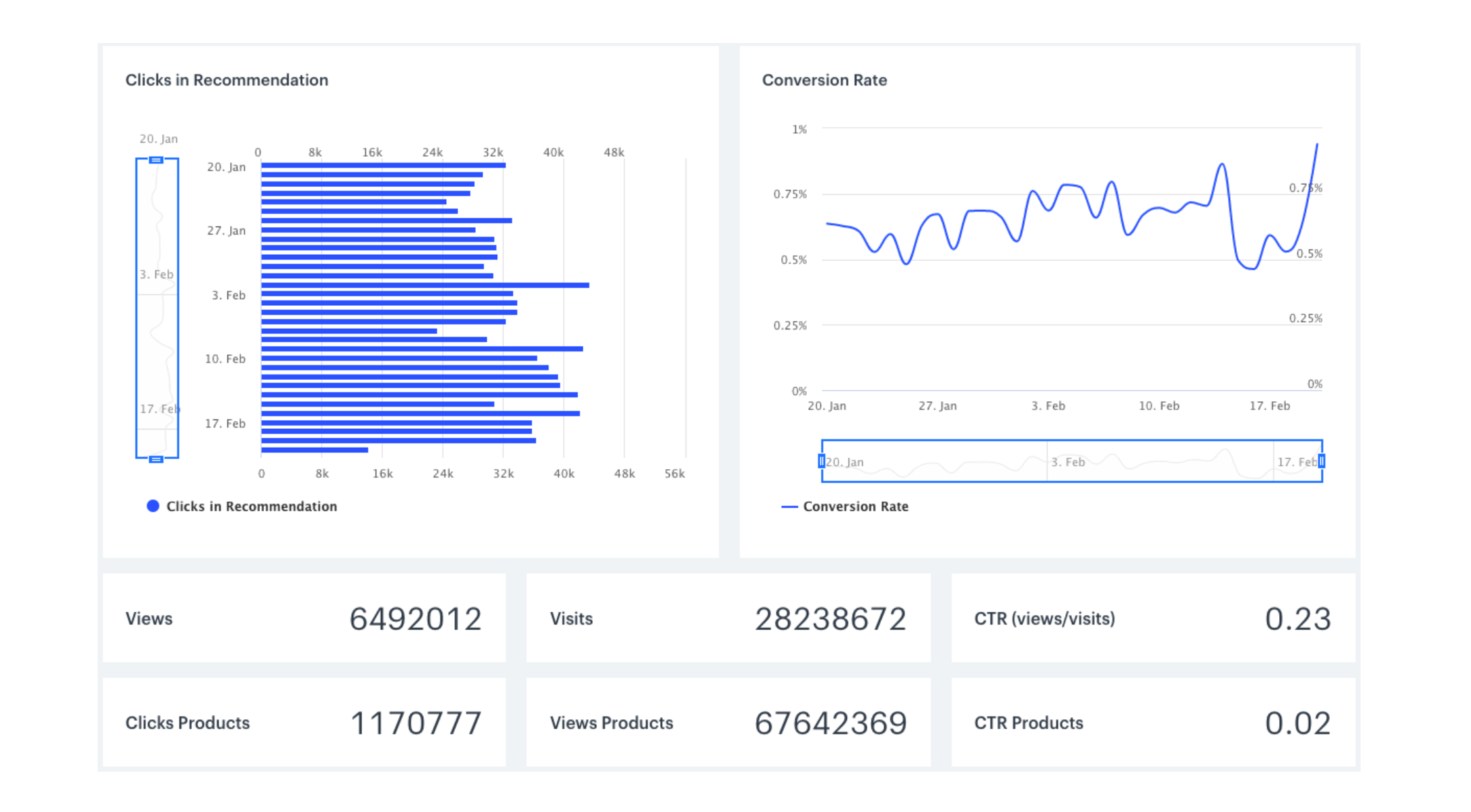 Recommendation analytics interface – aggregated results
