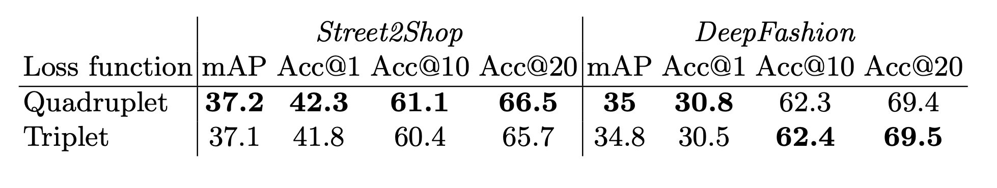 Table with results on Street2Shop and DeepFashion datasets achieved with triplet and quadruplet loss functions