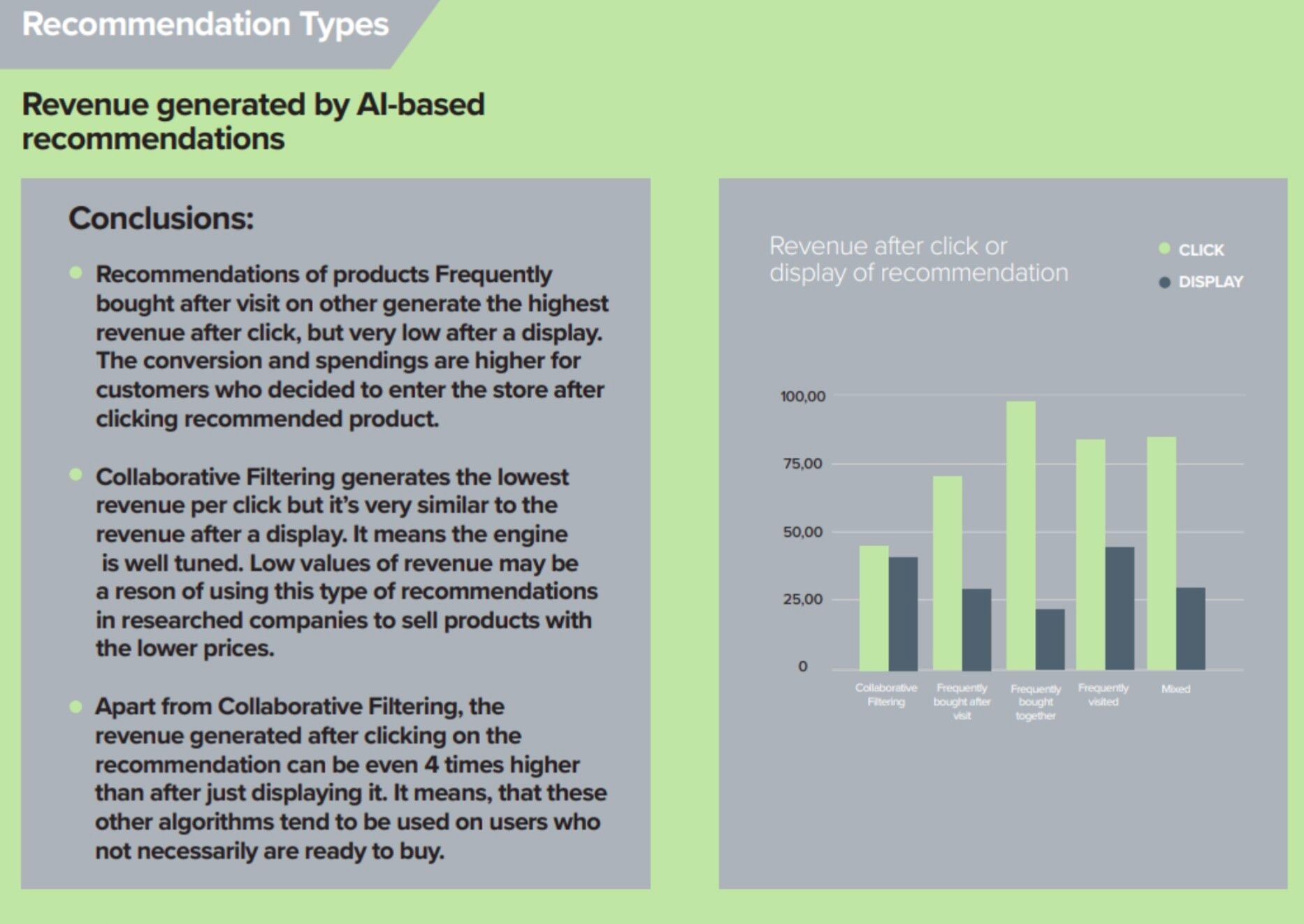 Conclusions on revenue generated by AI-based recommendations.