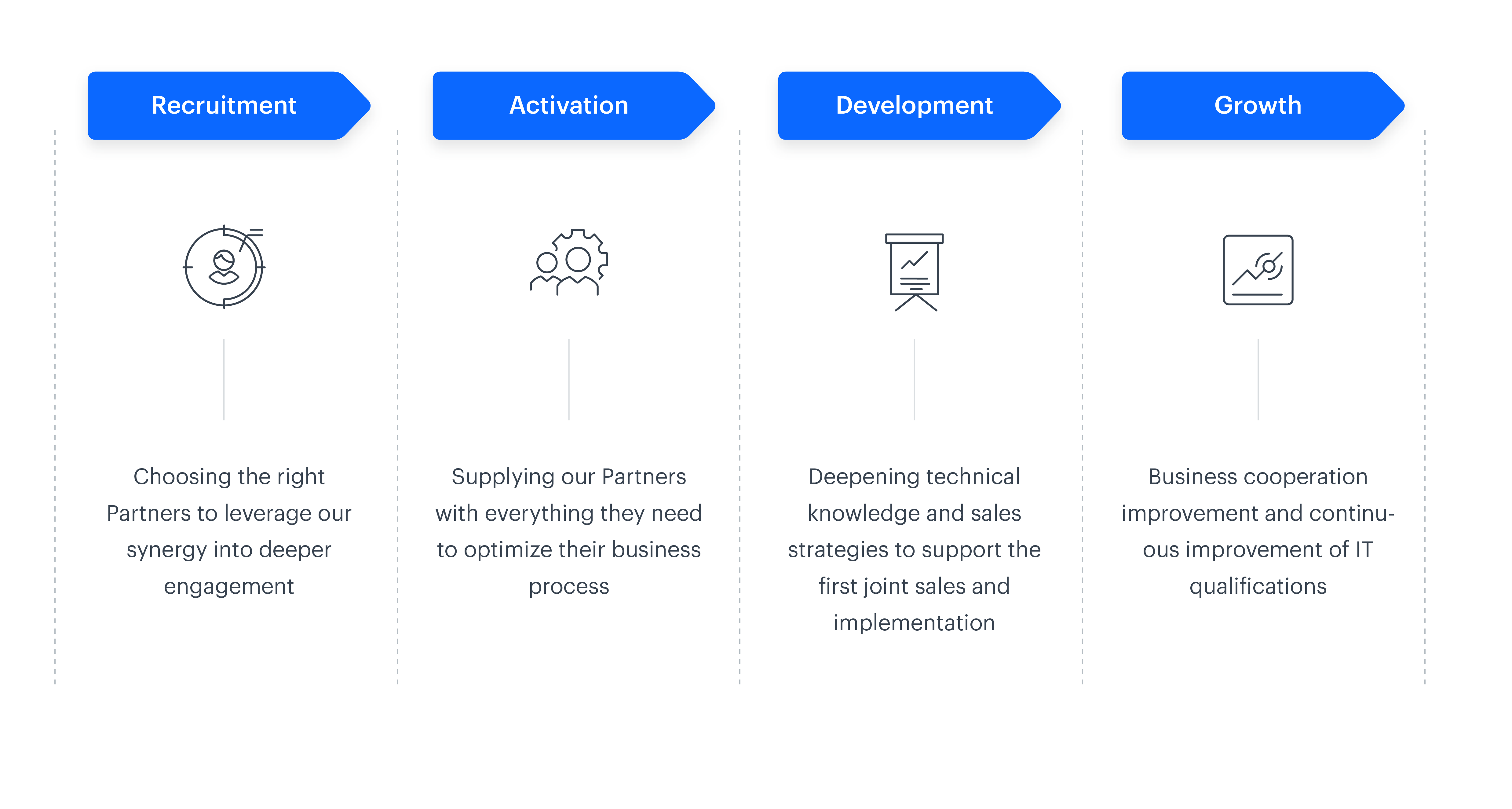 The implementation process of the Synerise Partner Network; recruitment, activation, development, growth