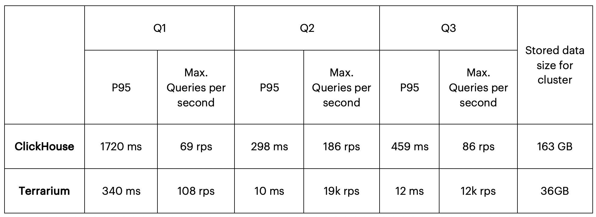 Table 2 presenting query performance for a cluster with production load