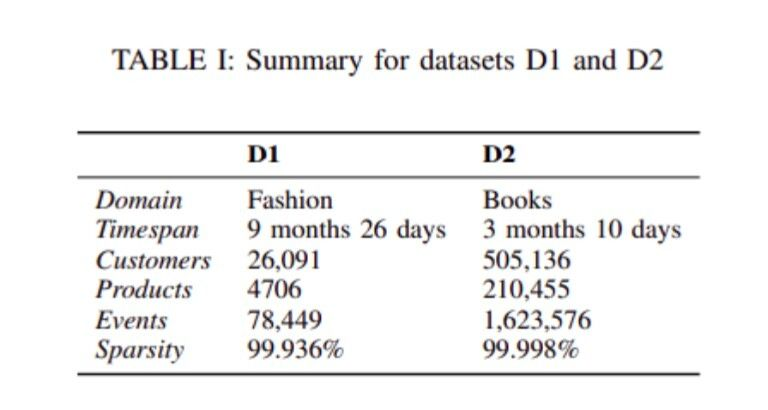 Table 1: Summary for datasets D1 and D2