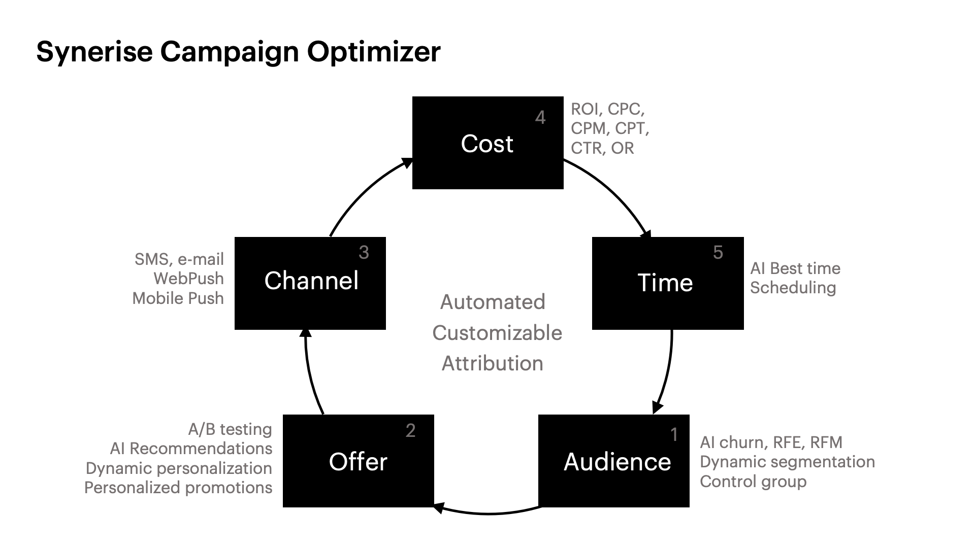 Synerise Campaign Optimizer Chart presenting automated customizable attribution