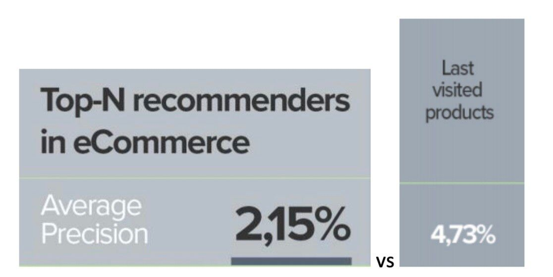 Average precision of top-n recommenders in ecommerce vs. last visited products.
